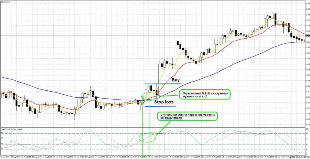 Трендовая Forex стратегия EMA (4+13+50) + Stochastic