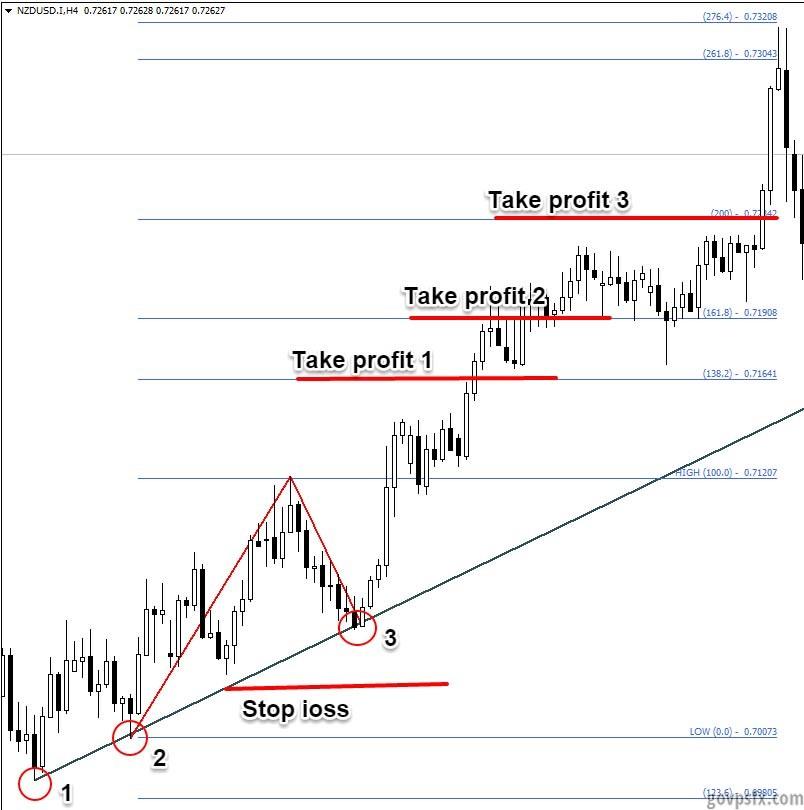 Трендовая Forex Стратегия «Три касания»