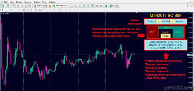 Бинарные опционы с торговлей через МетаТрейдер 4