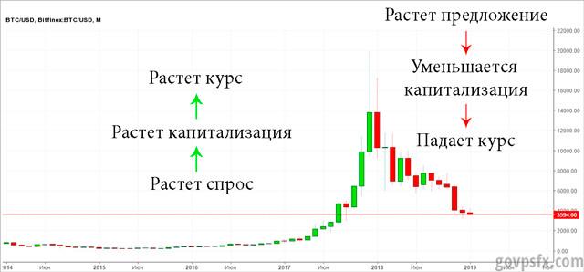 Как устанавливается курс на криптовалюты